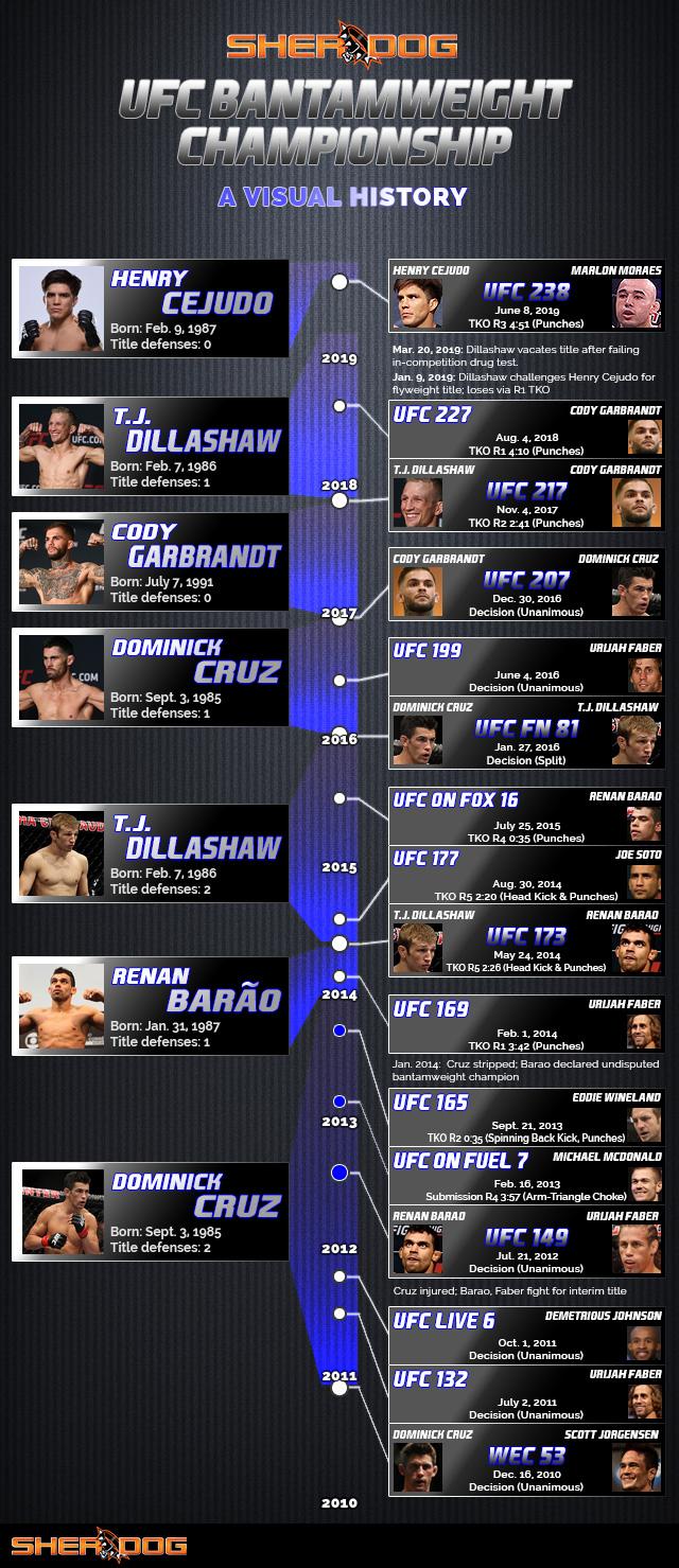The Ufc Men S Bantamweight Title A Visual History
