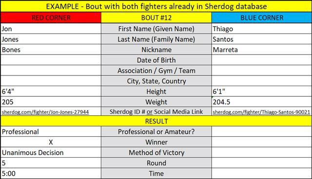 Sherdog Fight Finder: A Guide For Regulators, Promoters