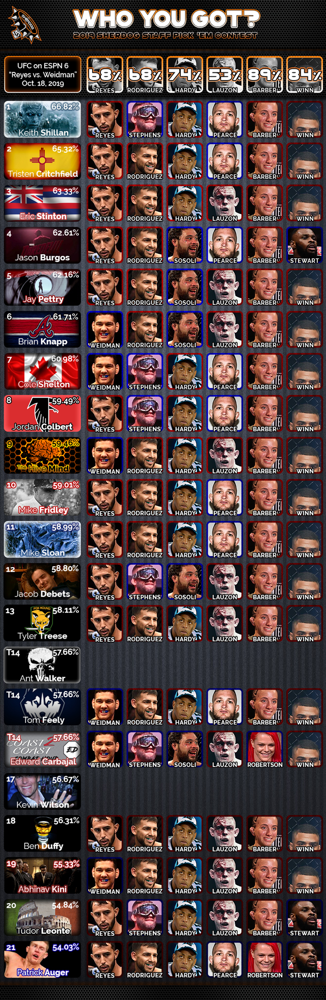 Who You Got? Sherdog Staff Pick 'Em: UFC on ESPN 6