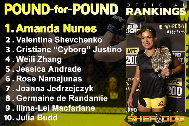Sherdog's WMMA Pound-for-Pound Top 10