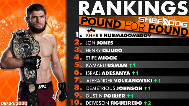 Sherdog S Pound For Pound Top 10 Rankings